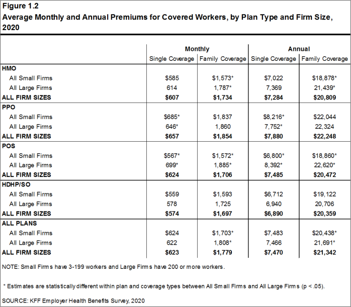 Figure 1.2: Average Monthly and Annual Premiums for Covered Workers, by Plan Type and Firm Size, 2020