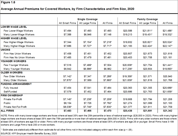 Figure 1.6: Average Annual Premiums for Covered Workers, by Firm Characteristics and Firm Size, 2020