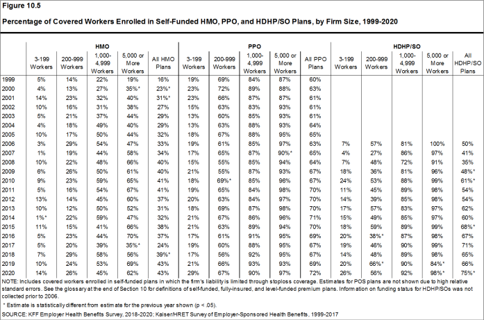 Figure 10.5: Percentage of Covered Workers Enrolled in Self-Funded HMO, PPO, and HDHP/SO Plans, by Firm Size, 1999-2020