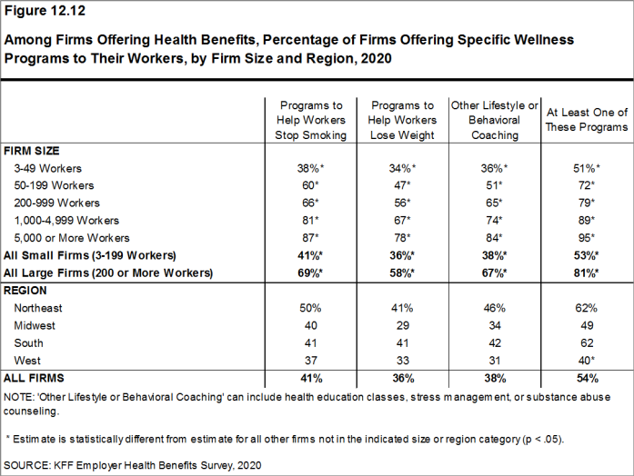 Figure 12.12: Among Firms Offering Health Benefits, Percentage of Firms Offering Specific Wellness Programs to Their Workers, by Firm Size and Region, 2020