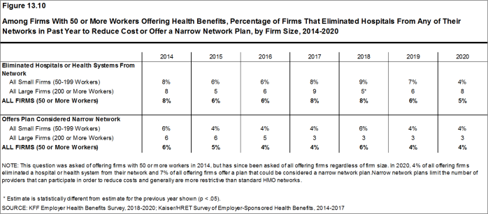 Figure 13.10: Among Firms With 50 or More Workers Offering Health Benefits, Percentage of Firms That Eliminated Hospitals From Any of Their Networks in Past Year to Reduce Cost or Offer a Narrow Network Plan, by Firm Size, 2014-2020