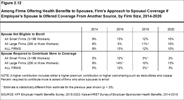 Figure 2.12: Among Firms Offering Health Benefits to Spouses, Firm's Approach to Spousal Coverage If Employee's Spouse Is Offered Coverage From Another Source, by Firm Size, 2014-2020