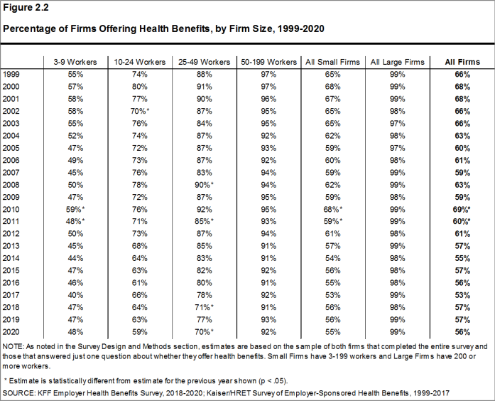 Figure 2.2: Percentage of Firms Offering Health Benefits, by Firm Size, 1999-2020