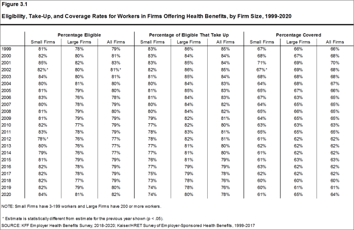 Figure 3.1: Eligibility, Take-Up, and Coverage Rates for Workers in Firms Offering Health Benefits, by Firm Size, 1999-2020