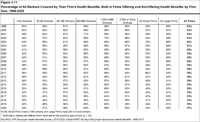 Figure 3.11: Percentage of All Workers Covered by Their Firm's Health Benefits, Both in Firms Offering and Not Offering Health Benefits, by Firm Size, 1999-2020