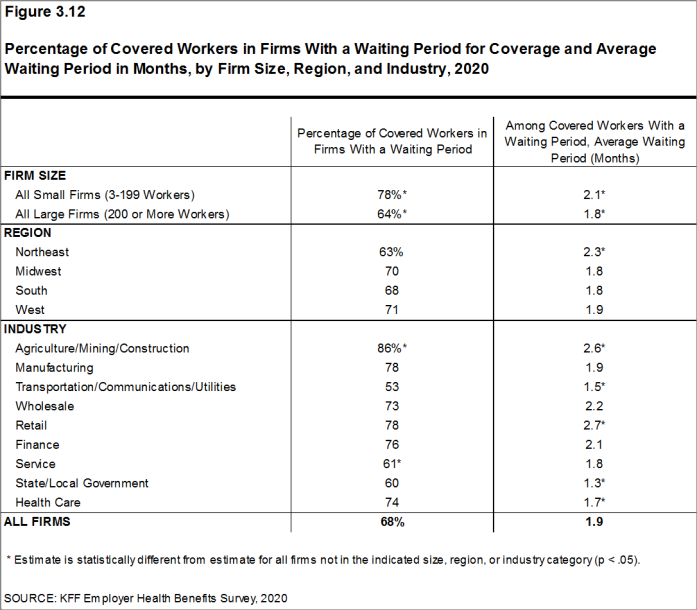 Figure 3.12: Percentage of Covered Workers in Firms With a Waiting Period for Coverage and Average Waiting Period in Months, by Firm Size, Region, and Industry, 2020