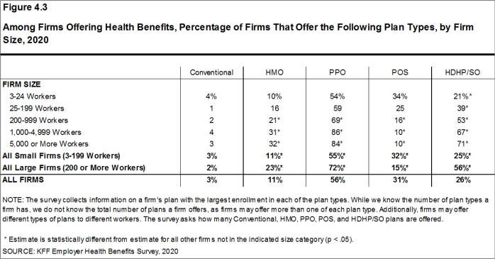 Figure 4.3: Among Firms Offering Health Benefits, Percentage of Firms That Offer the Following Plan Types, by Firm Size, 2020