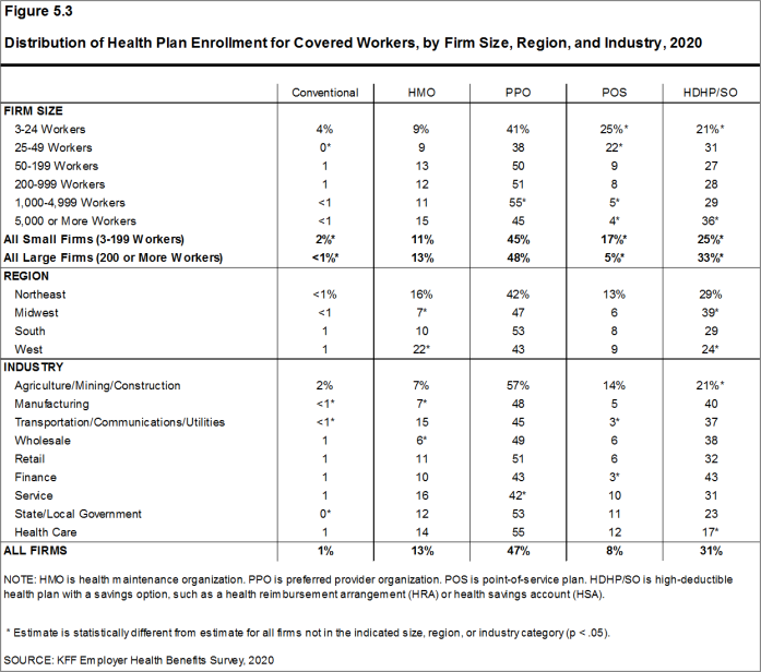 Figure 5.3: Distribution of Health Plan Enrollment for Covered Workers, by Firm Size, Region, and Industry, 2020