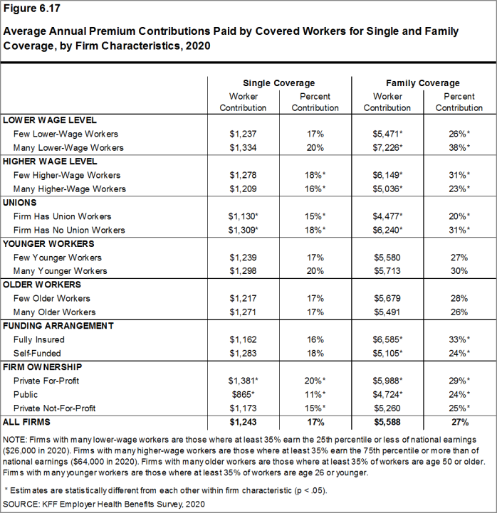 Figure 6.17: Average Annual Premium Contributions Paid by Covered Workers for Single and Family Coverage, by Firm Characteristics, 2020