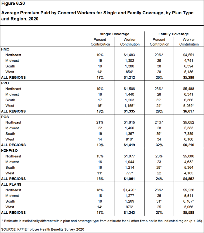 Figure 6.20: Average Premium Paid by Covered Workers for Single and Family Coverage, by Plan Type and Region, 2020