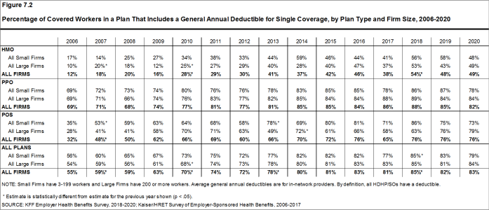 Figure 7.2: Percentage of Covered Workers in a Plan That Includes a General Annual Deductible for Single Coverage, by Plan Type and Firm Size, 2006-2020