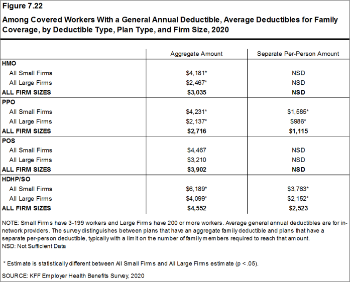 Figure 7.22: Among Covered Workers With a General Annual Deductible, Average Deductibles for Family Coverage, by Deductible Type, Plan Type, and Firm Size, 2020