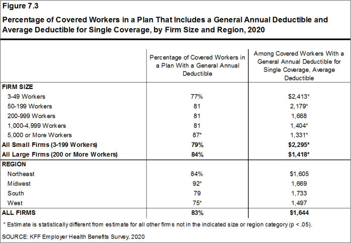 Figure 7.3: Percentage of Covered Workers in a Plan That Includes a General Annual Deductible and Average Deductible for Single Coverage, by Firm Size and Region, 2020
