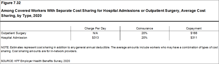 Figure 7.32: Among Covered Workers With Separate Cost Sharing for Hospital Admissions or Outpatient Surgery, Average Cost Sharing, by Type, 2020