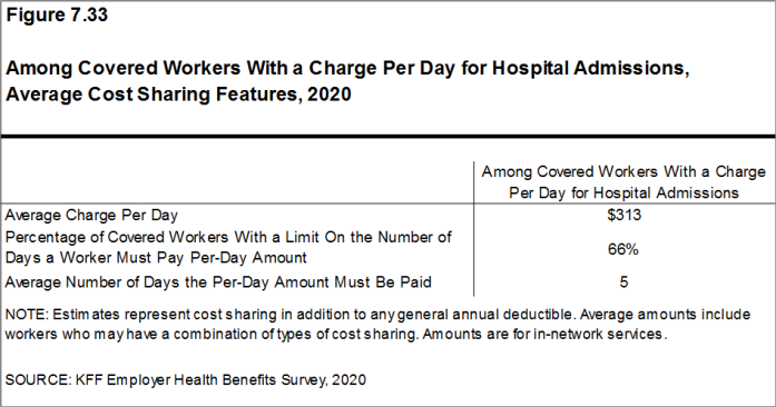 Figure 7.33: Among Covered Workers With a Charge Per Day for Hospital Admissions, Average Cost Sharing Features, 2020
