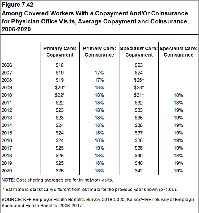 Figure 7.42: Among Covered Workers With a Copayment And/Or Coinsurance for Physician Office Visits, Average Copayment and Coinsurance, 2006-2020