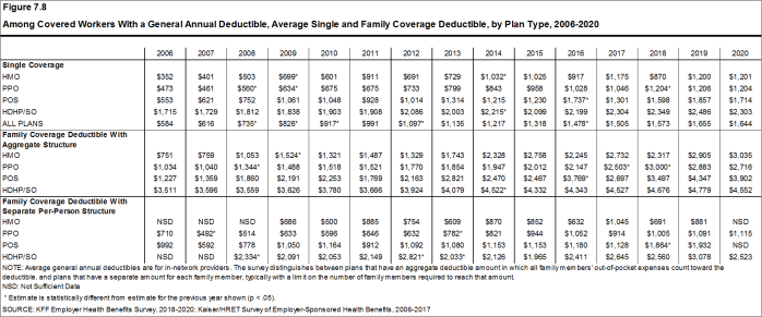 Figure 7.8: Among Covered Workers With a General Annual Deductible, Average Single and Family Coverage Deductible, by Plan Type, 2006-2020