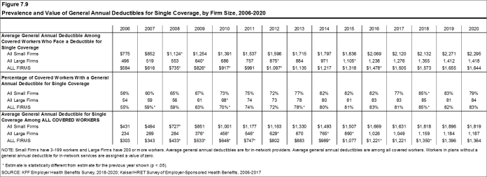 Figure 7.9: Prevalence and Value of General Annual Deductibles for Single Coverage, by Firm Size, 2006-2020
