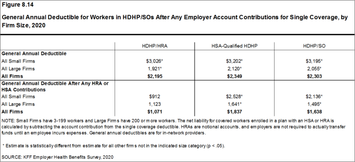 Figure 8.14: General Annual Deductible for Workers in HDHP/SOs After Any Employer Account Contributions for Single Coverage, by Firm Size, 2020