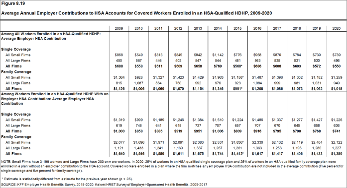 Figure 8.19: Average Annual Employer Contributions to HSA Accounts for Covered Workers Enrolled in an HSA-Qualified HDHP, 2009-2020