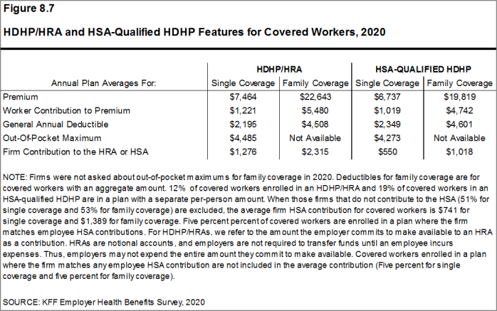 Figure 8.7: HDHP/HRA and HSA-Qualified HDHP Features for Covered Workers, 2020