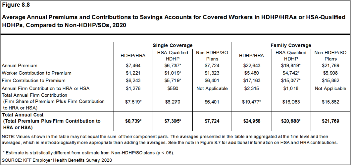 Figure 8.8: Average Annual Premiums and Contributions to Savings Accounts for Covered Workers in HDHP/HRAs or HSA-Qualified HDHPs, Compared to Non-HDHP/SOs, 2020