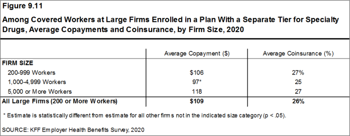 Figure 9.11: Among Covered Workers at Large Firms Enrolled in a Plan With a Separate Tier for Specialty Drugs, Average Copayments and Coinsurance, by Firm Size, 2020