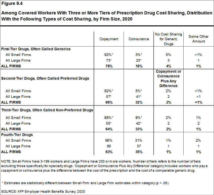 Figure 9.4: Among Covered Workers With Three or More Tiers of Prescription Drug Cost Sharing, Distribution With the Following Types of Cost Sharing, by Firm Size, 2020