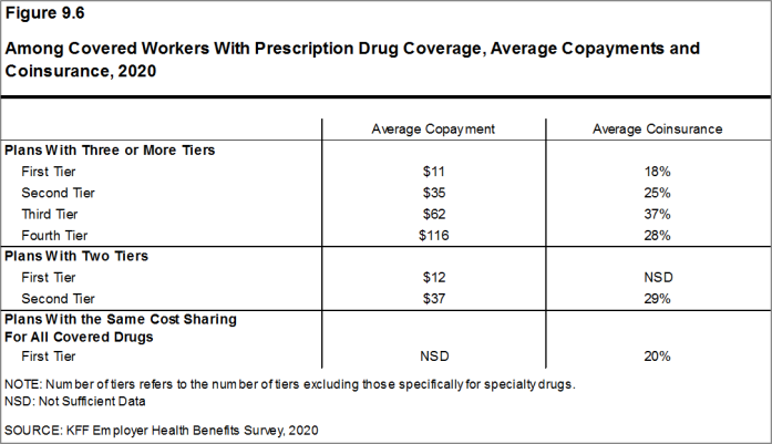 Figure 9.6: Among Covered Workers With Prescription Drug Coverage, Average Copayments and Coinsurance, 2020
