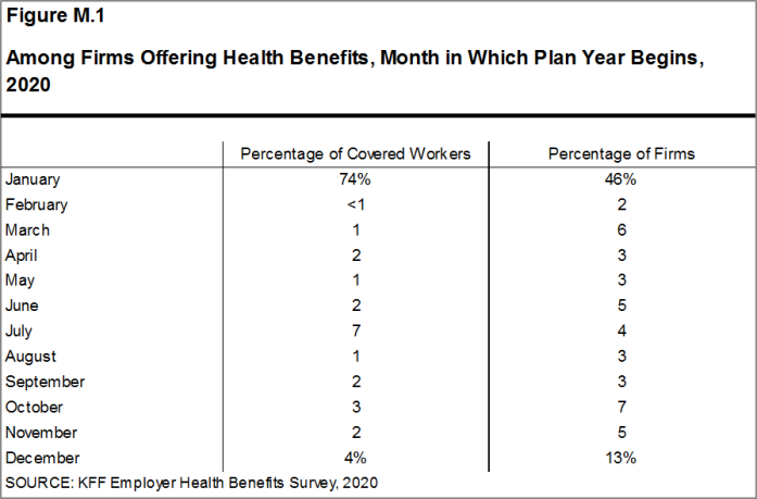 Figure M.1: Among Firms Offering Health Benefits, Month in Which Plan Year Begins, 2020