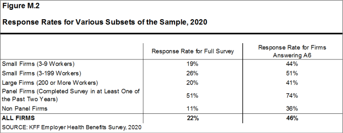 Figure M.2: Response Rates for Various Subsets of the Sample, 2020