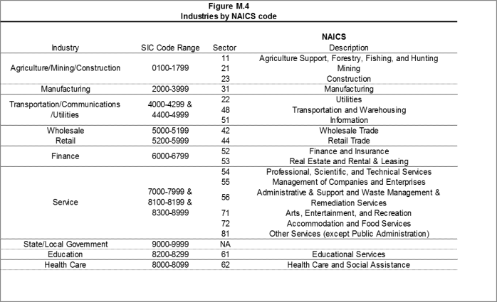 Figure M.4: Industries by NAICS code