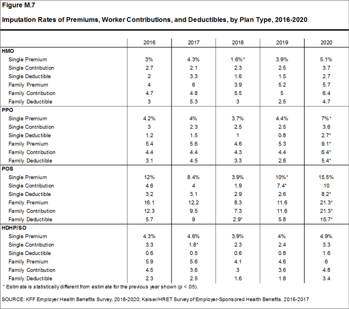 Figure M.7: Imputation Rates of Premiums, Worker Contributions, and Deductibles, by Plan Type, 2016-2020