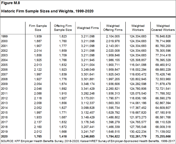 Figure M.8: Historic Firm Sample Sizes and Weights, 1999-2020