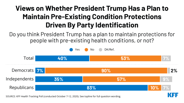 Does public think Trump has a plan to protect pre-existing conditions