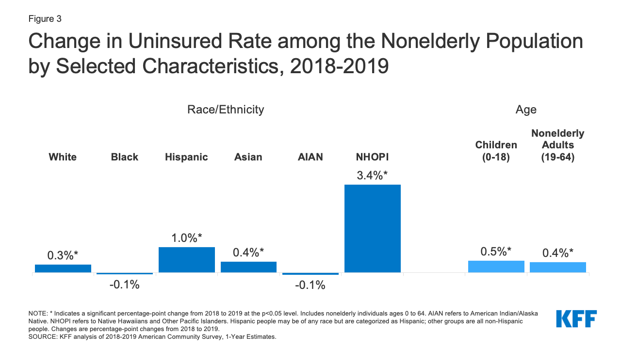 Key Facts About The Uninsured Population Kff