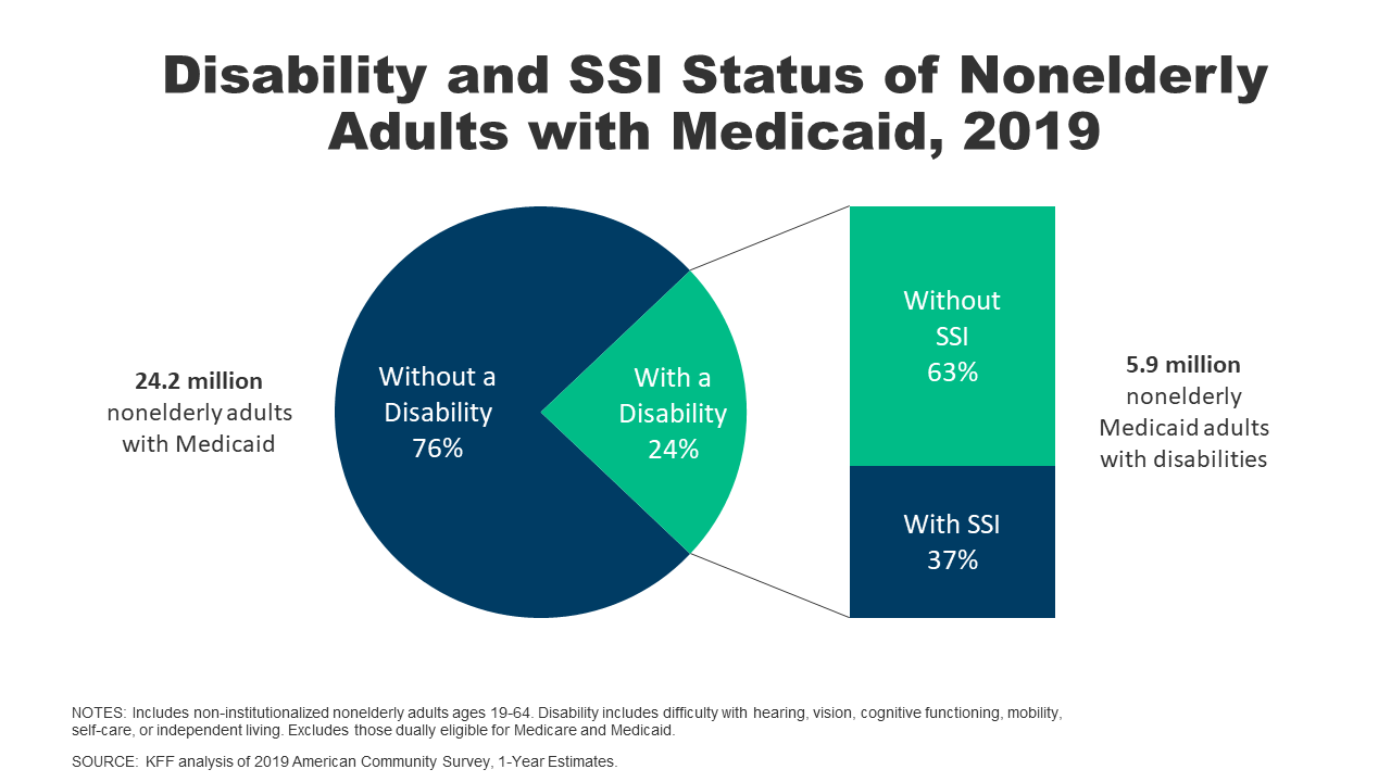 People with Disabilities Are At Risk of Losing Medicaid Coverage ...