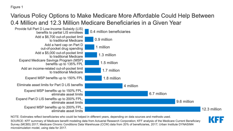 Options to Make Medicare More Affordable For Beneficiaries ...