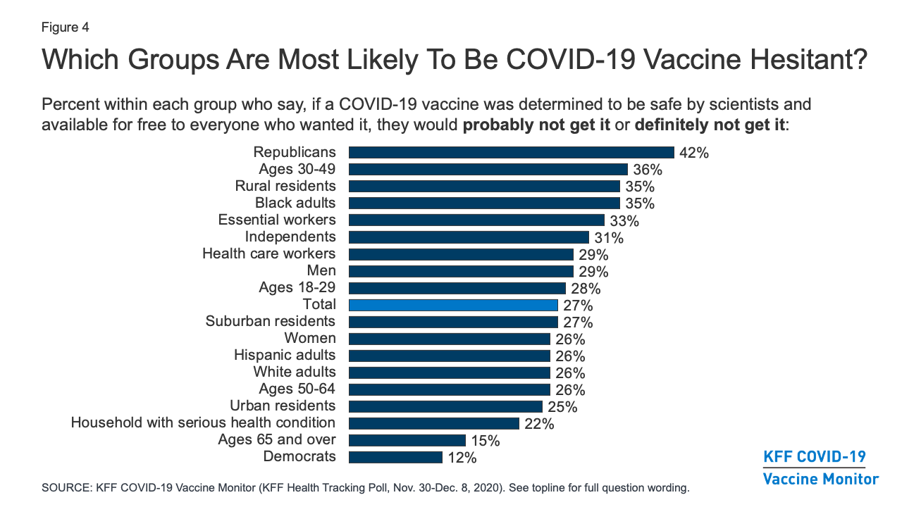KFF COVID-19 Vaccine Monitor: December 2020 | KFF