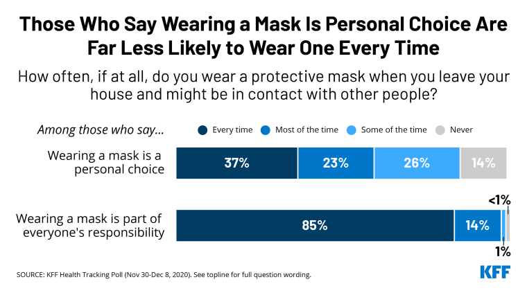 http://When%20People%20See%20Wearing%20a%20Mask%20as%20Part%20of%20Everyone's%20Responsibility,%20They%20Are%20More%20Likely%20to%20Do%20So