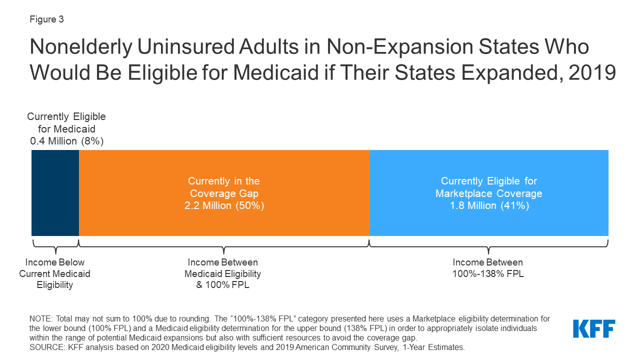 The Coverage Gap Uninsured Poor Adults In States That Do Not Expand Medicaid Kff