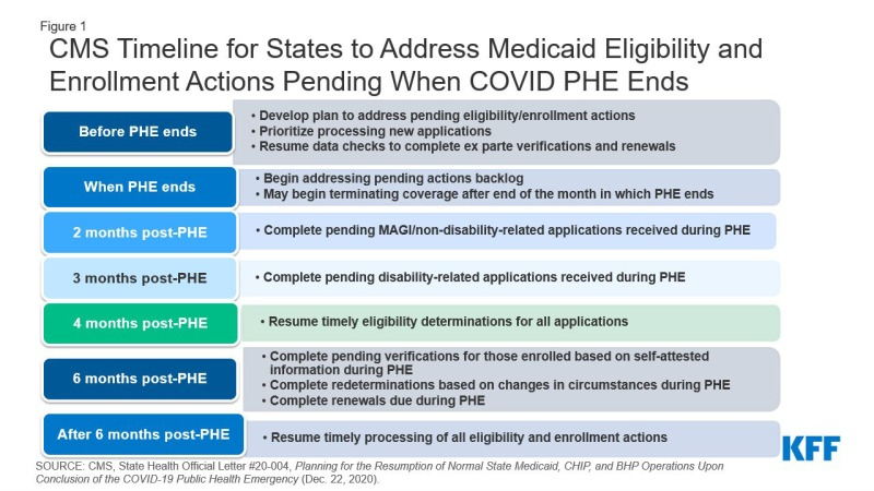 Figure 1: CMS Timeline for States to Address Medicaid Eligibility and Enrollment Actions Pending When COVID PHE Ends
