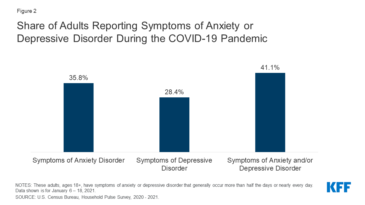 The Implications Of Covid 19 For Mental Health And Substance Use Kff