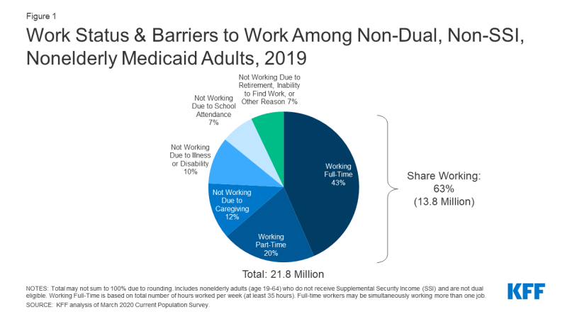 Figure 1: Work Status & Barriers to Work Among Non-Dual, Non-SSI, Nonelderly Medicaid Adults, 2019