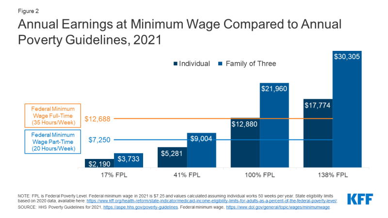Figure 2: Annual Earnings at Minimum Wage Compared to Annual Poverty Guidelines, 2021​