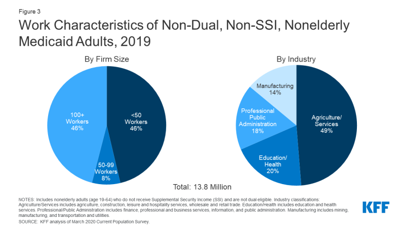 Figure 3: Work Characteristics of Non-Dual, Non-SSI, Nonelderly Medicaid Adults, 2019​