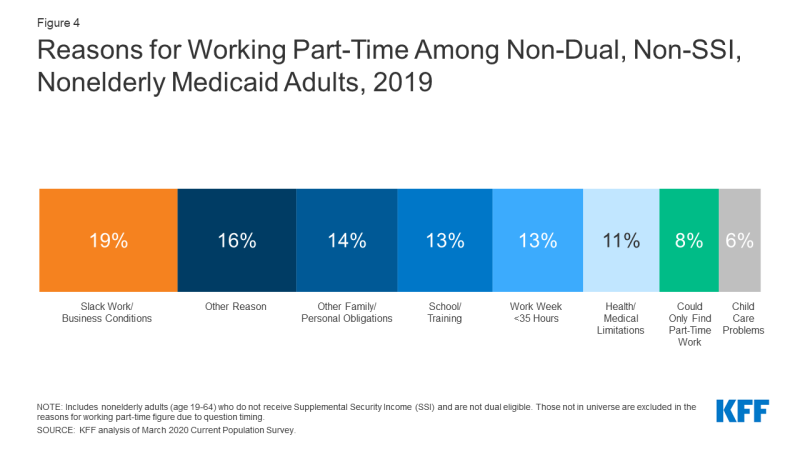 Figure 4: Reasons for Working Part-Time Among Non-Dual, Non-SSI, Nonelderly Medicaid Adults, 2019​