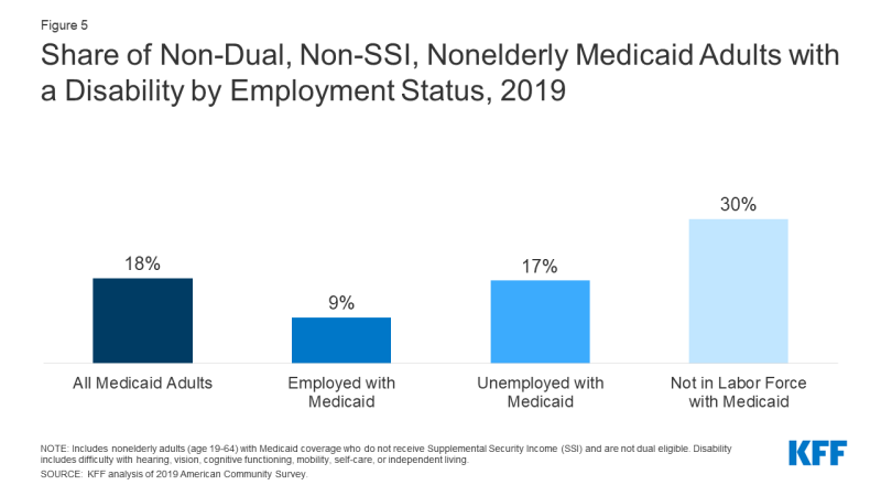 Figure 5: Share of Non-Dual, Non-SSI, Nonelderly Medicaid Adults with a Disability by Employment Status, 2019​