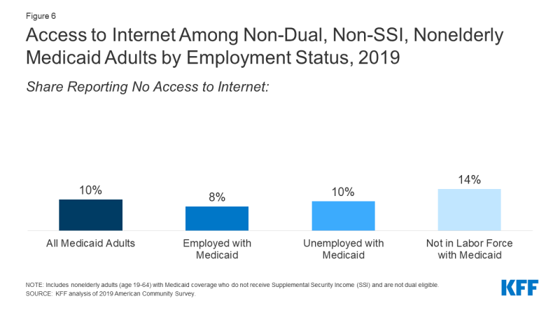 Figure 6: Access to Internet Among Non-Dual, Non-SSI, Nonelderly Medicaid Adults by Employment Status, 2019​