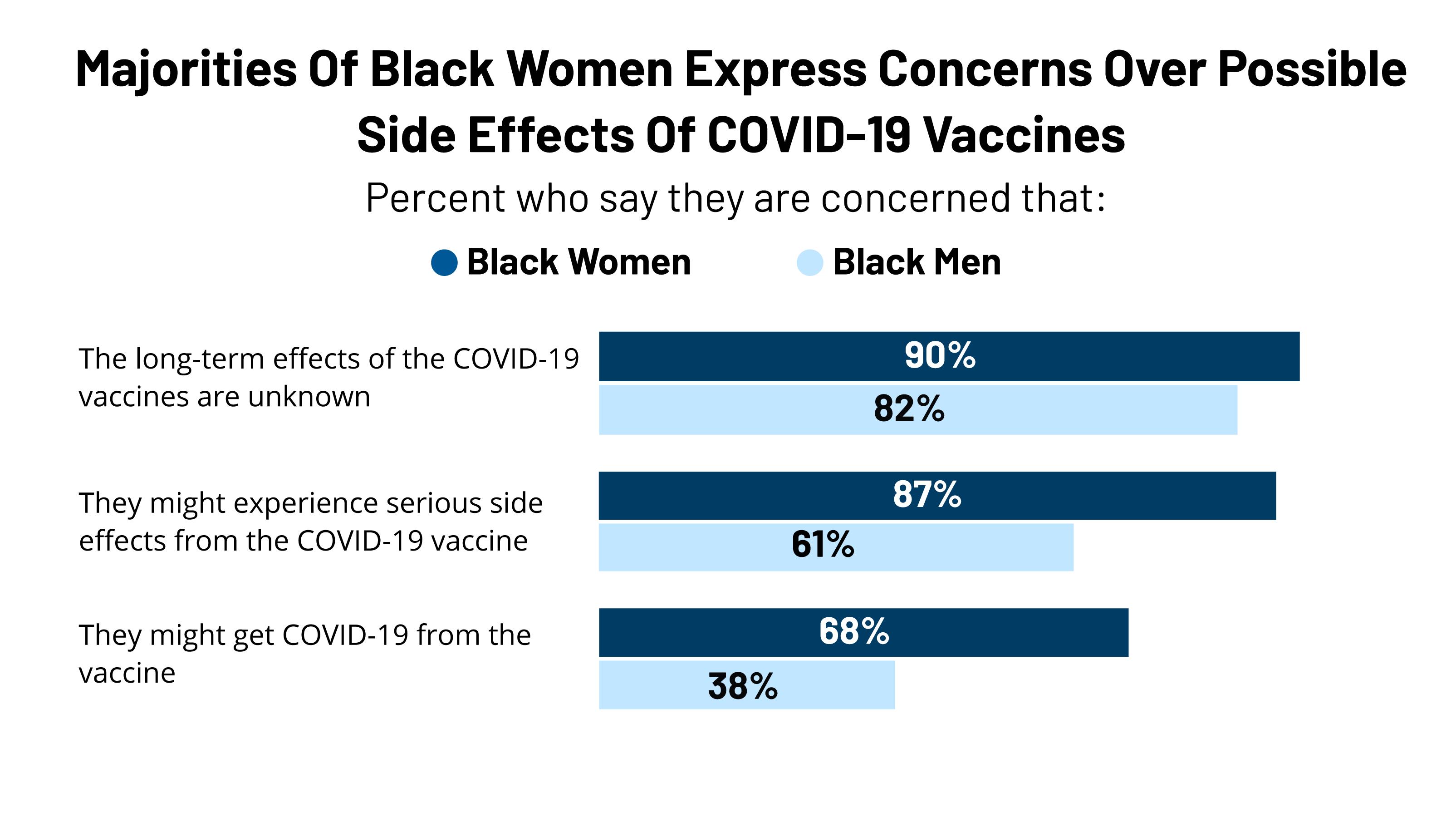 Attitudes Towards COVID-19 Vaccination Among Black Women And Men